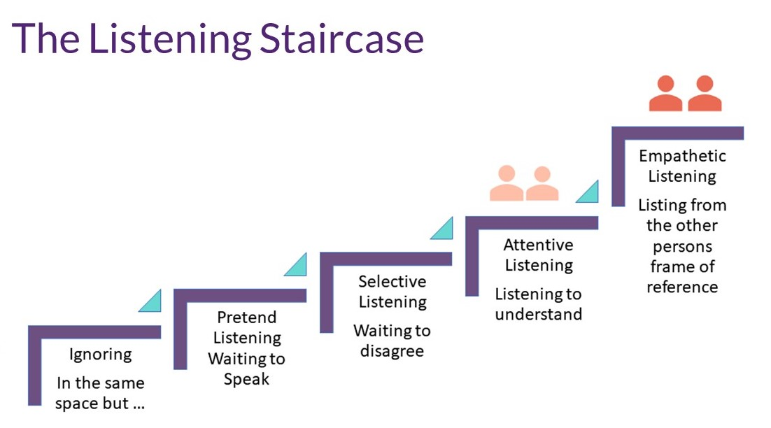 Levels of Listeninkg - The Llistening Staircase
