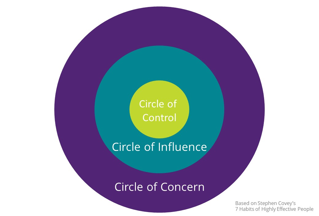 Circles of Control, Influence and Concern