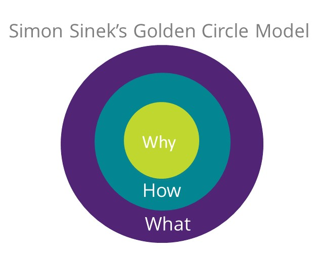 Simon Sinek' Golden Circles Model